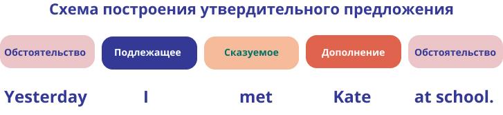 Схема построения утвердительного предложения