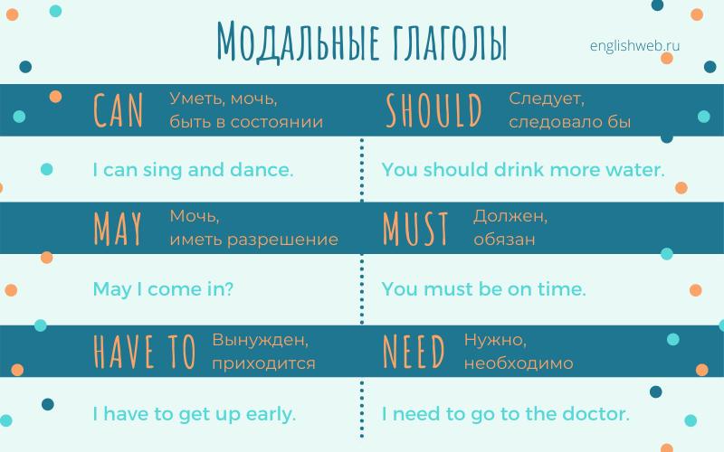 модальные глаголы значения