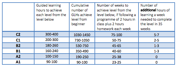 hours to achieve CEFR levels