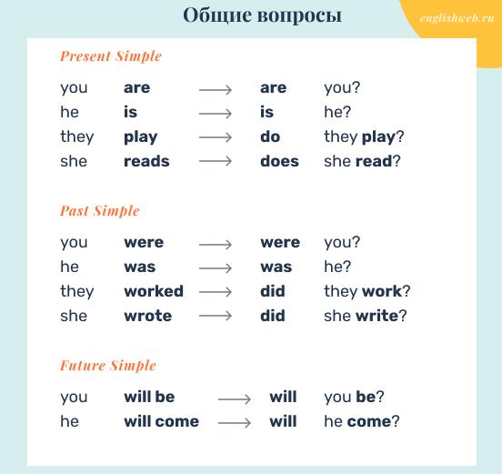 схема составления общих вопросов в английском языке