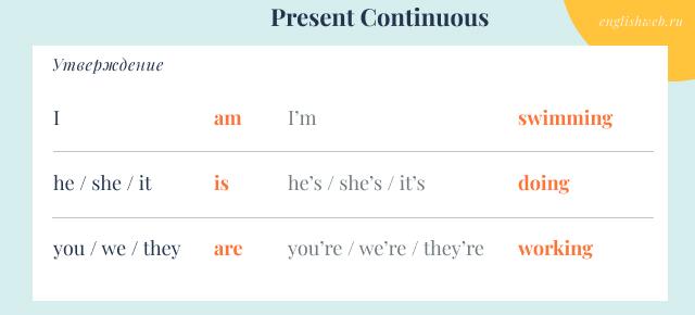 утвердительные предложения в Present Continuous