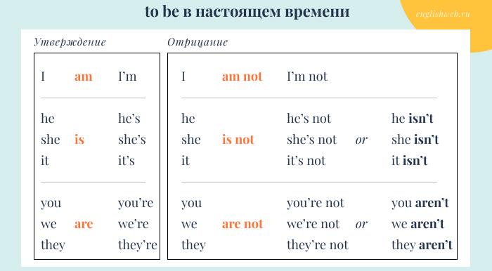 глагол to be в настоящем времени