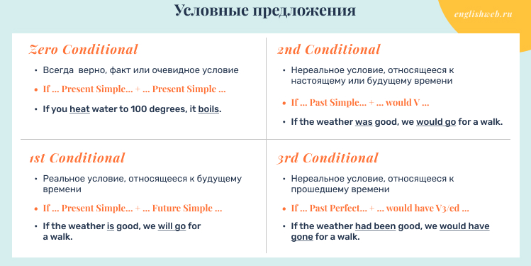 условные предложения в английском правило