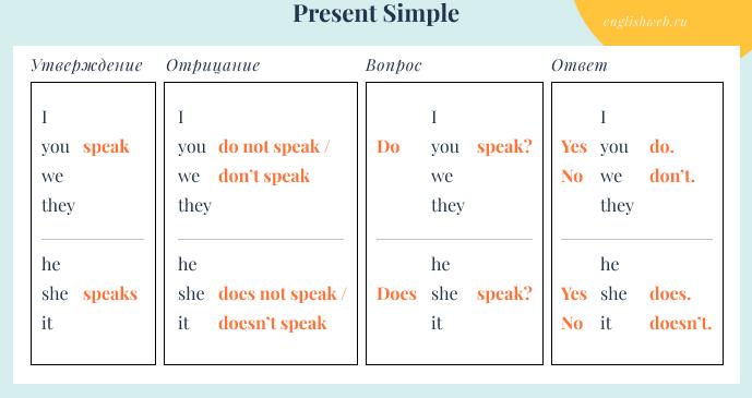 правила Present Simple в английском языке