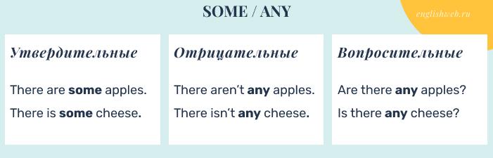 правила употребления some any в английском языке