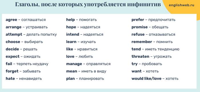 глаголы после которых употребляется инфинитив